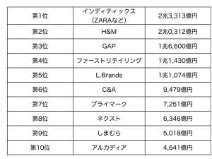世界アパレル企業トップ10ランキング表.001