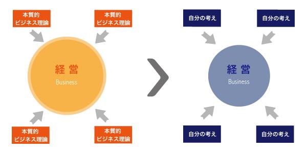 本質的ビジネス理論の方が強いという図