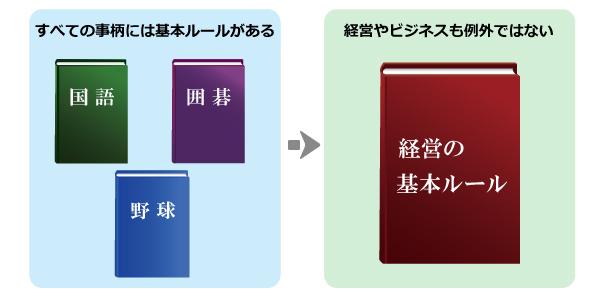 経営の基本ルールの図